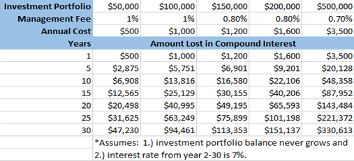 fees for mutual funds