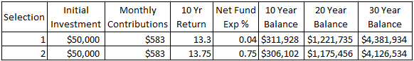 to invest in mutual funds